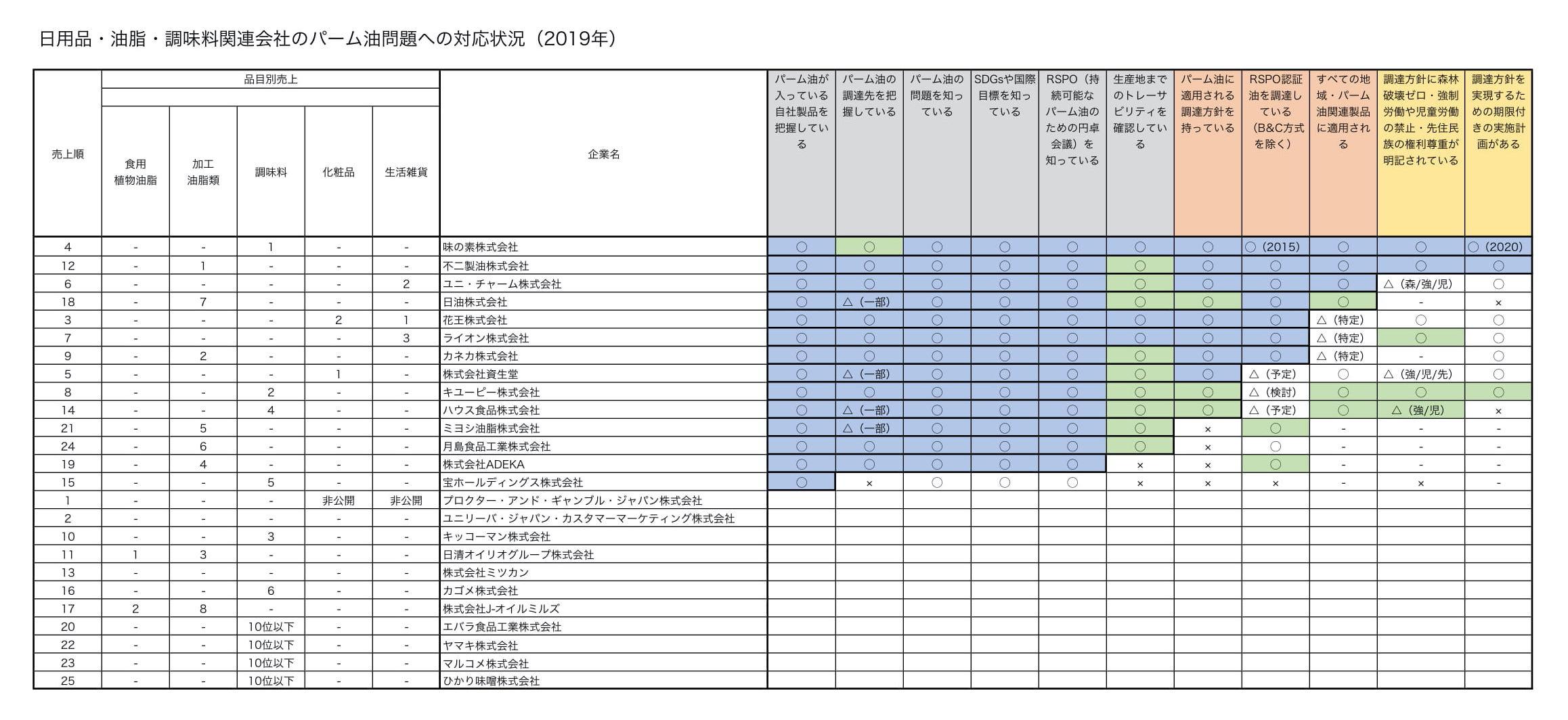 日用品・油脂・調味料関連会社2019